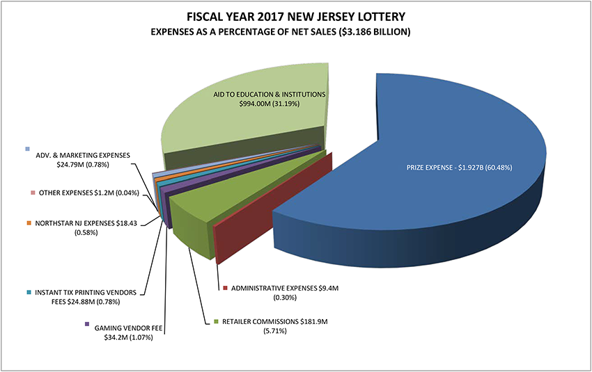 FY2017 NJ Lottery Expenses as a percentage of Net Sales Chart